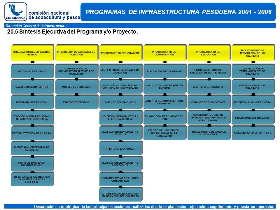 comisión nacional de acuacultura y pesca Dirección General de Infraestructura PROGRAMAS DE INFRAESTRUCTURA PESQUERA 2001 - 2006 20.6 Síntesis Ejecutiva del Programa y/o Proyecto.