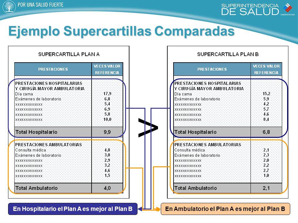 Ejemplo Supercartillas Comparadas En Hospitalario el Plan A es mejor al Plan BEn Ambulatorio el Plan A es mejor al Plan B