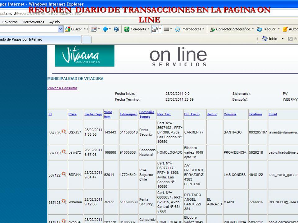 RESUMEN DIARIO DE TRANSACCIONES EN LA PAGINA ON LINE