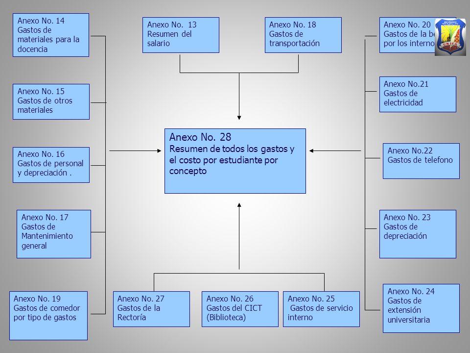Anexo No. 14 Gastos de materiales para la docencia Anexo No.
