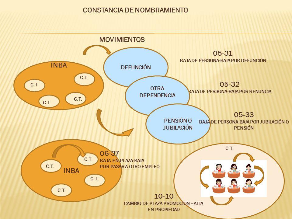 MOVIMIENTOS CONSTANCIA DE NOMBRAMIENTO INBA C.T.