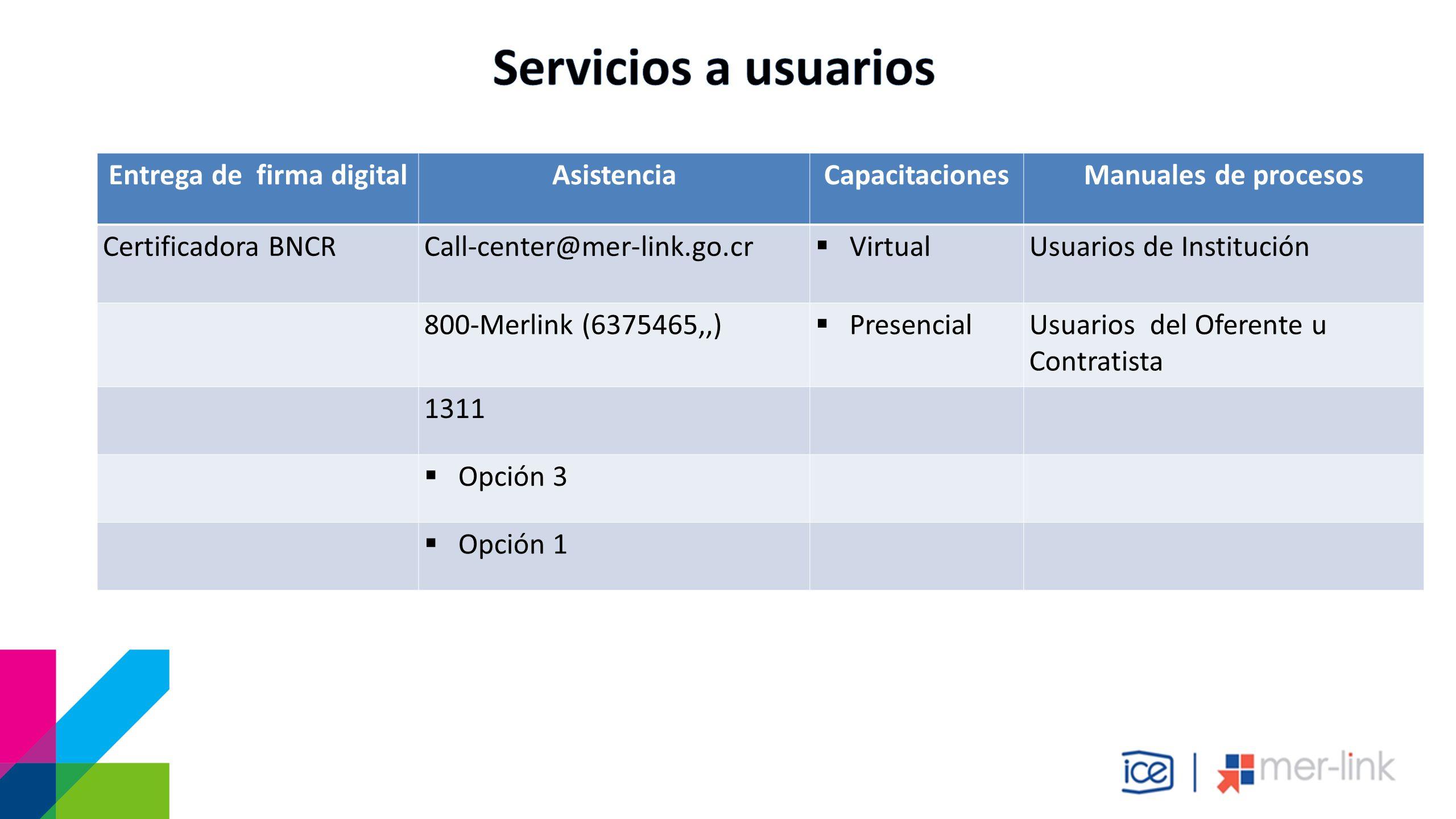 Capacitación presencial Entrega de firma digital AsistenciaCapacitacionesManuales de procesos Certificadora BNCRCall-center@mer-link.go.cr  VirtualUsuarios de Institución 800-Merlink (6375465,,)  PresencialUsuarios del Oferente u Contratista 1311  Opción 3  Opción 1