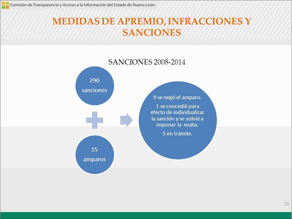 MEDIDAS DE APREMIO, INFRACCIONES Y SANCIONES SANCIONES 2008-2014 10 290 sanciones 15 amparos 9 se negó el amparo.