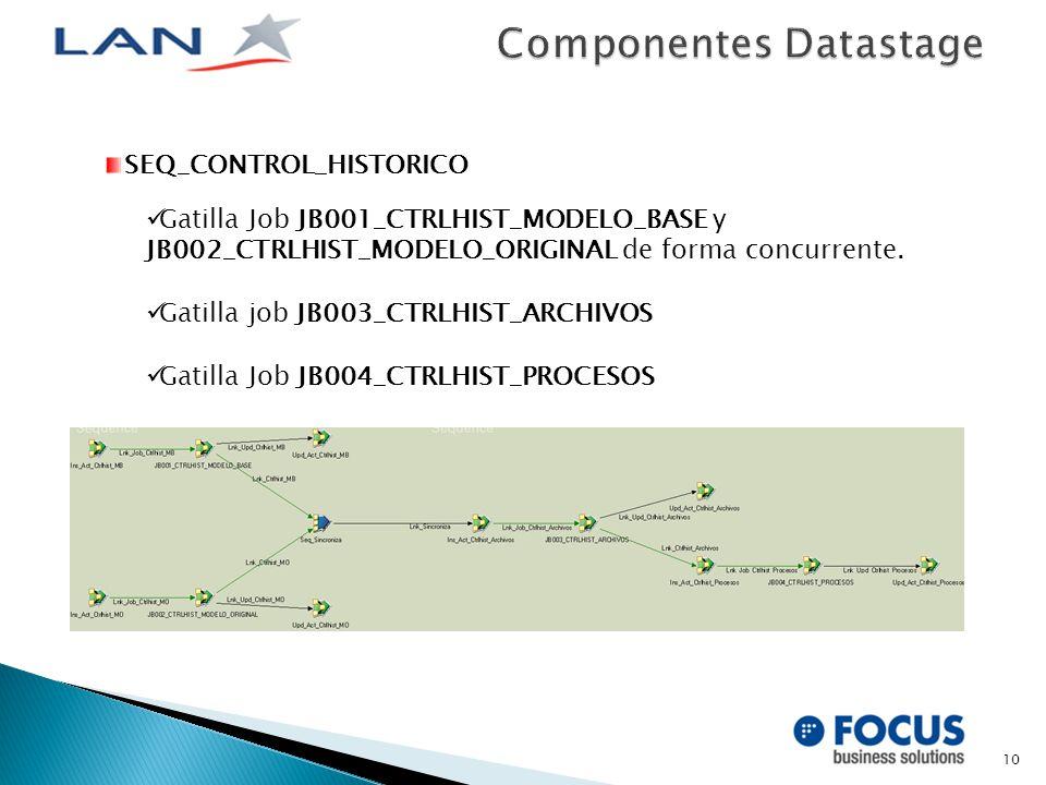 10 SEQ_CONTROL_HISTORICO Gatilla Job JB001_CTRLHIST_MODELO_BASE y JB002_CTRLHIST_MODELO_ORIGINAL de forma concurrente.
