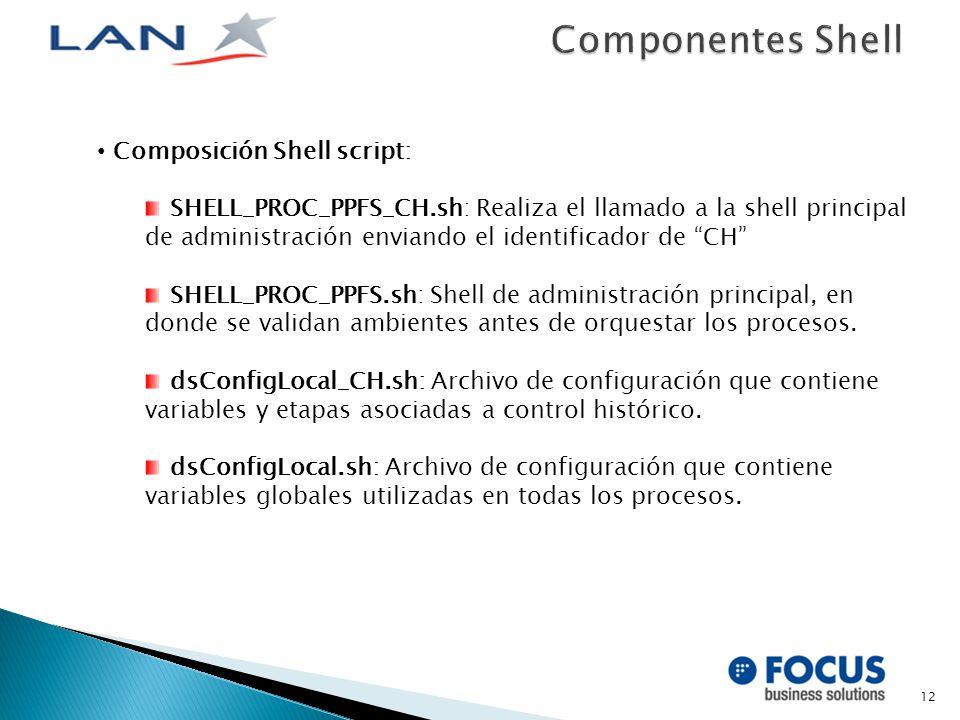 12 Composición Shell script: SHELL_PROC_PPFS_CH.sh: Realiza el llamado a la shell principal de administración enviando el identificador de CH SHELL_PROC_PPFS.sh: Shell de administración principal, en donde se validan ambientes antes de orquestar los procesos.