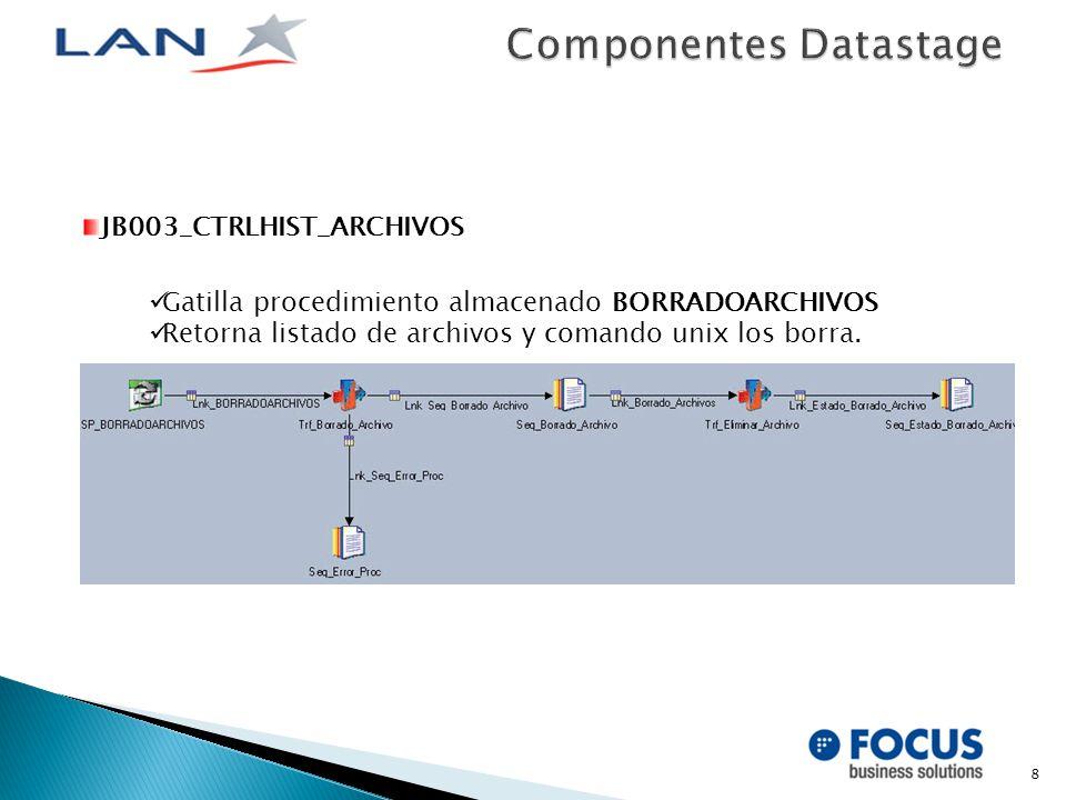 8 JB003_CTRLHIST_ARCHIVOS Gatilla procedimiento almacenado BORRADOARCHIVOS Retorna listado de archivos y comando unix los borra.