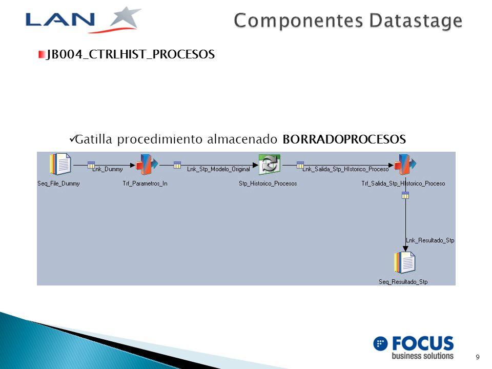 9 JB004_CTRLHIST_PROCESOS Gatilla procedimiento almacenado BORRADOPROCESOS