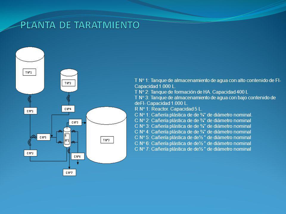 T N° 1: Tanque de almacenamiento de agua con alto contenido de Fl- Capacidad 1.000 L.