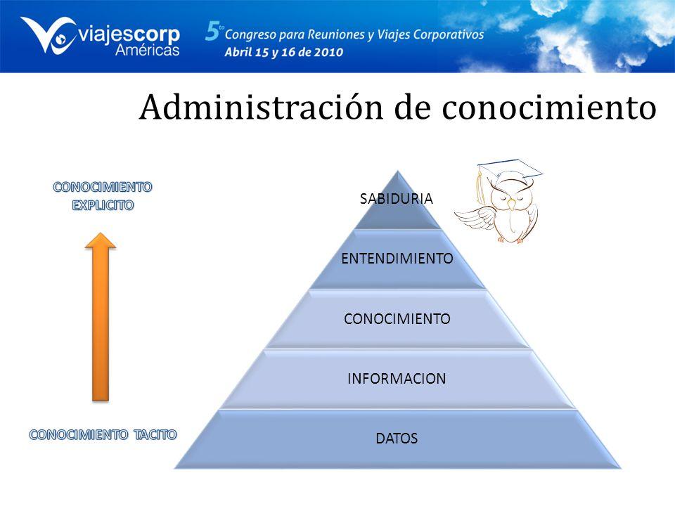 Administración de conocimiento SABIDURIA ENTENDIMIENTO CONOCIMIENTO INFORMACION DATOS