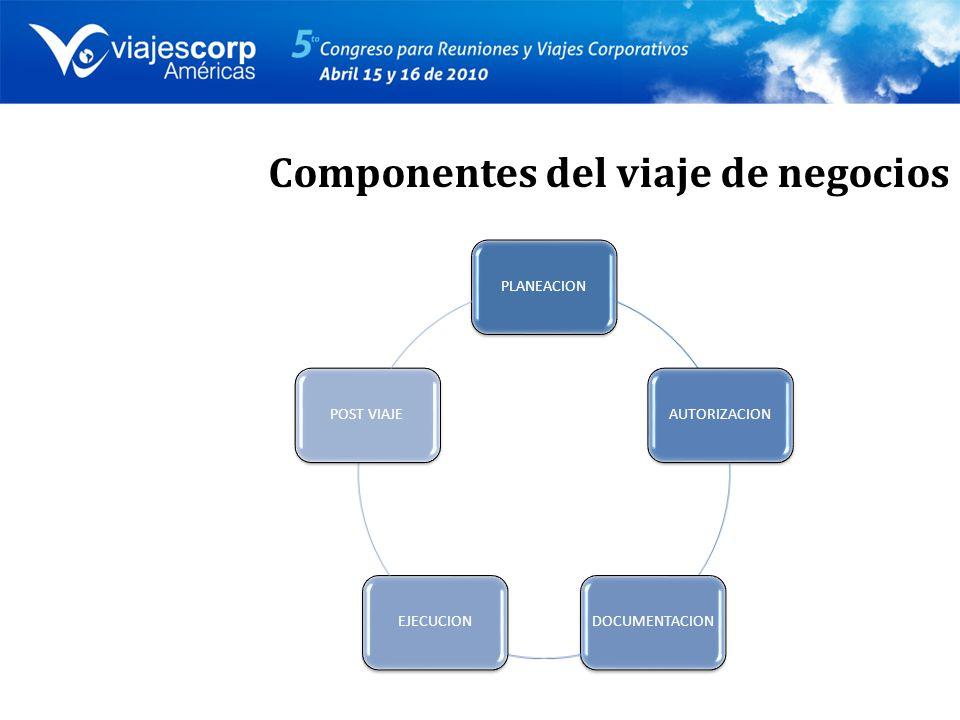 Componentes del viaje de negocios PLANEACIONAUTORIZACIONDOCUMENTACIONEJECUCIONPOST VIAJE