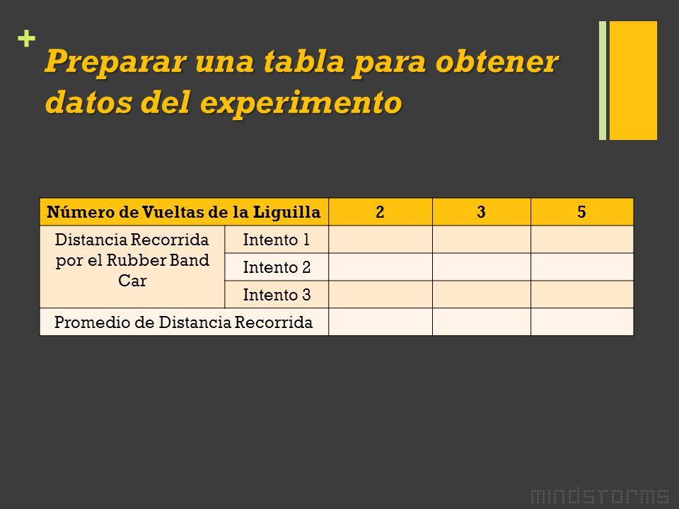 + Preparar una tabla para obtener datos del experimento Número de Vueltas de la Liguilla235 Distancia Recorrida por el Rubber Band Car Intento 1 Intento 2 Intento 3 Promedio de Distancia Recorrida