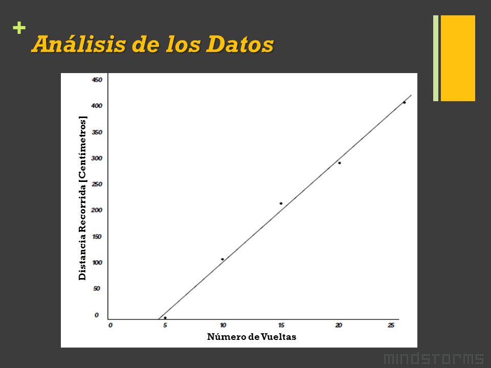 + Análisis de los Datos Número de Vueltas Distancia Recorrida [Centímetros]