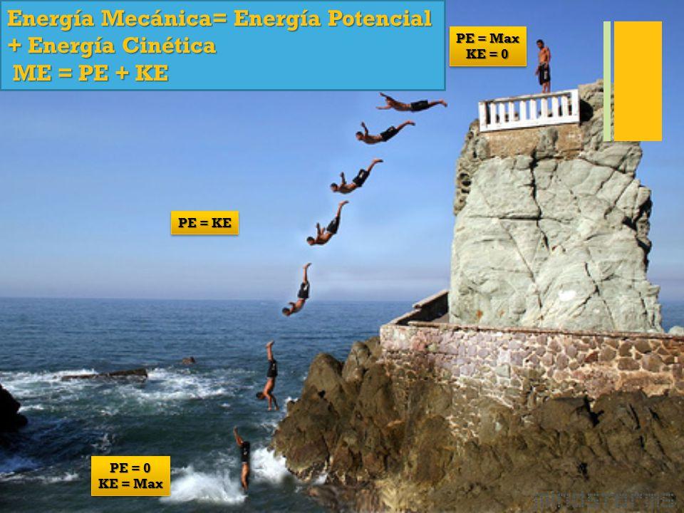 + Energía Mecánica= Energía Potencial + Energía Cinética ME = PE + KE ME = PE + KE PE = Max KE = 0 PE = Max KE = 0 PE = KE PE = 0 KE = Max PE = 0 KE = Max