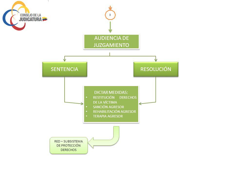 2 CALIFICACIÓN CAUSA POR EL JUEZ O LA JUEZA AUTO DE CALIFICACIÓN: FUNDAMENTACIÓN JURÍDICA MEDIDAS DE AMPARO REGISTRO BOTÓN SEGURIDAD EN UPCs CITACIÓN CAUSA A PRUEBA ORDEN EXÁMENES PERICIALES EXÁMENES PERICIALES ORDEN DEL JUEZ/JUEZA POR TIPO DE VIOLENCIA CALIFICADA Y NECESIDAD DE CONTAR CON SUFICIENTES ELEMENTOS DE PRUEBA MÉDICO PSICÓLOGO TRABAJADOR SOCIAL FICHAS DE RECONOCIMIENTO PROCEDIMIENTO PSICOJURÍDICO ACCESO RIPS INFORMES PERICIALES 3 (Para ver los documentos haga click derecho en las letras azules y seleccione la opción de Abrir hipervínculo)