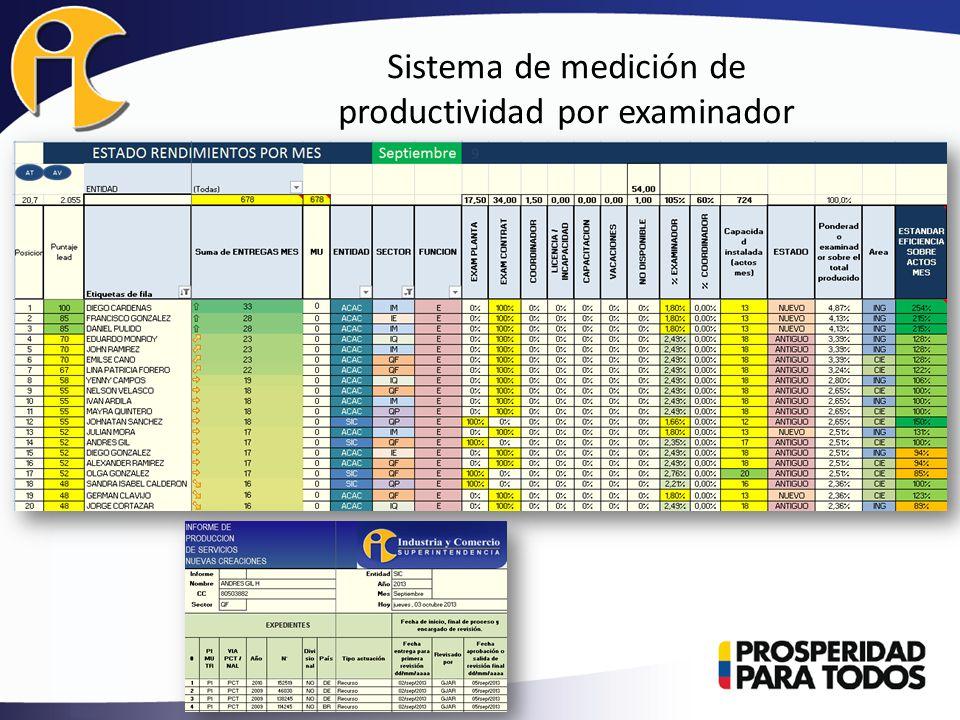 Sistema de medición de productividad por examinador