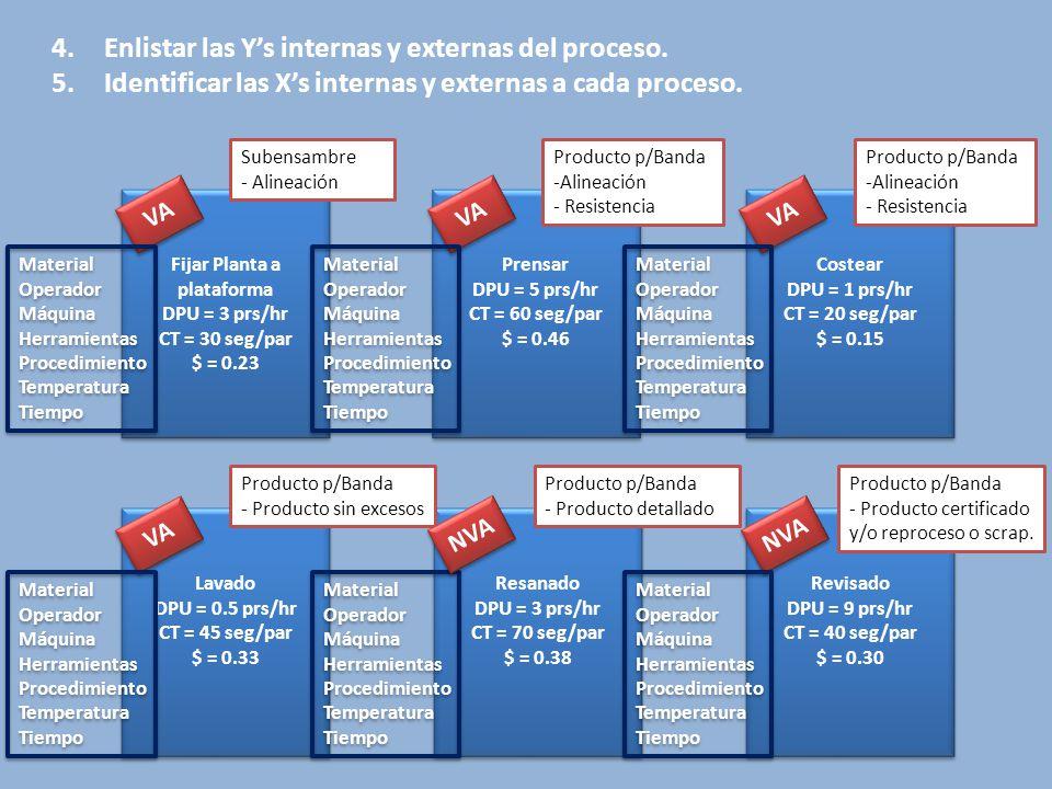 Revisado DPU = 9 prs/hr CT = 40 seg/par $ = 0.30 Revisado DPU = 9 prs/hr CT = 40 seg/par $ = 0.30 Prensar DPU = 5 prs/hr CT = 60 seg/par $ = 0.46 Prensar DPU = 5 prs/hr CT = 60 seg/par $ = 0.46 Fijar Planta a plataforma DPU = 3 prs/hr CT = 30 seg/par $ = 0.23 Fijar Planta a plataforma DPU = 3 prs/hr CT = 30 seg/par $ = 0.23 Resanado DPU = 3 prs/hr CT = 70 seg/par $ = 0.38 Resanado DPU = 3 prs/hr CT = 70 seg/par $ = 0.38 Lavado DPU = 0.5 prs/hr CT = 45 seg/par $ = 0.33 Lavado DPU = 0.5 prs/hr CT = 45 seg/par $ = 0.33 Costear DPU = 1 prs/hr CT = 20 seg/par $ = 0.15 Costear DPU = 1 prs/hr CT = 20 seg/par $ = 0.15 4.Enlistar las Y's internas y externas del proceso.