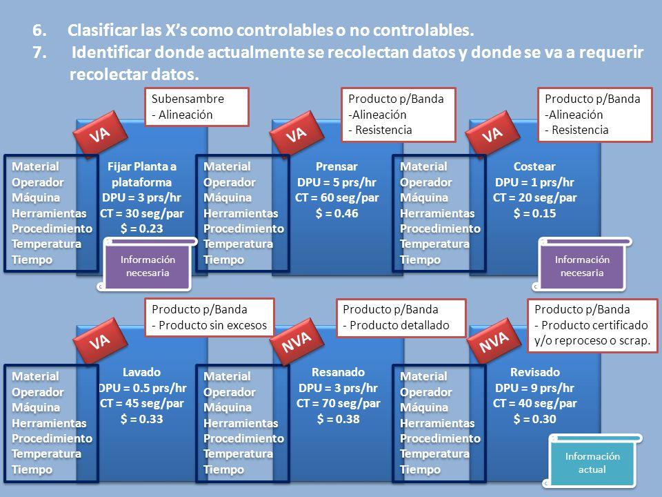 Revisado DPU = 9 prs/hr CT = 40 seg/par $ = 0.30 Revisado DPU = 9 prs/hr CT = 40 seg/par $ = 0.30 Prensar DPU = 5 prs/hr CT = 60 seg/par $ = 0.46 Prensar DPU = 5 prs/hr CT = 60 seg/par $ = 0.46 Fijar Planta a plataforma DPU = 3 prs/hr CT = 30 seg/par $ = 0.23 Fijar Planta a plataforma DPU = 3 prs/hr CT = 30 seg/par $ = 0.23 Resanado DPU = 3 prs/hr CT = 70 seg/par $ = 0.38 Resanado DPU = 3 prs/hr CT = 70 seg/par $ = 0.38 Lavado DPU = 0.5 prs/hr CT = 45 seg/par $ = 0.33 Lavado DPU = 0.5 prs/hr CT = 45 seg/par $ = 0.33 Costear DPU = 1 prs/hr CT = 20 seg/par $ = 0.15 Costear DPU = 1 prs/hr CT = 20 seg/par $ = 0.15 VA NVA Material Operador Máquina Herramientas Procedimiento Temperatura Tiempo Material Operador Máquina Herramientas Procedimiento Temperatura Tiempo Material Operador Máquina Herramientas Procedimiento Temperatura Tiempo Material Operador Máquina Herramientas Procedimiento Temperatura Tiempo Material Operador Máquina Herramientas Procedimiento Temperatura Tiempo Material Operador Máquina Herramientas Procedimiento Temperatura Tiempo Material Operador Máquina Herramientas Procedimiento Temperatura Tiempo Material Operador Máquina Herramientas Procedimiento Temperatura Tiempo Material Operador Máquina Herramientas Procedimiento Temperatura Tiempo Material Operador Máquina Herramientas Procedimiento Temperatura Tiempo Material Operador Máquina Herramientas Procedimiento Temperatura Tiempo Material Operador Máquina Herramientas Procedimiento Temperatura Tiempo Subensambre - Alineación Producto p/Banda -Alineación - Resistencia Producto p/Banda -Alineación - Resistencia Producto p/Banda - Producto sin excesos NVA Producto p/Banda - Producto detallado Producto p/Banda - Producto certificado y/o reproceso o scrap.