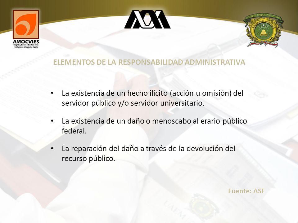 ELEMENTOS DE LA RESPONSABILIDAD ADMINISTRATIVA La existencia de un hecho ilícito (acción u omisión) del servidor público y/o servidor universitario.