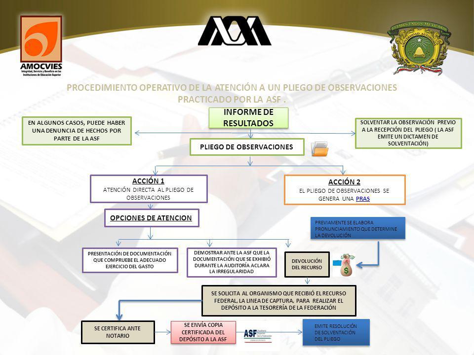 12 PROCEDIMIENTO OPERATIVO DE LA ATENCIÓN A UN PLIEGO DE OBSERVACIONES PRACTICADO POR LA ASF.