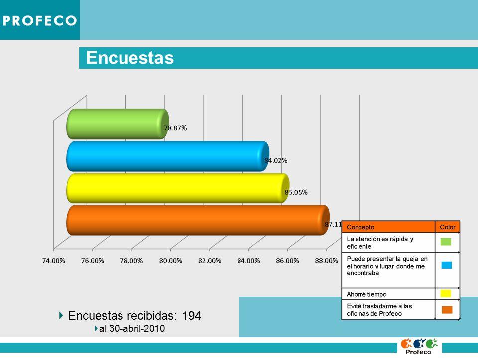 Encuestas Encuestas recibidas: 194 al 30-abril-2010