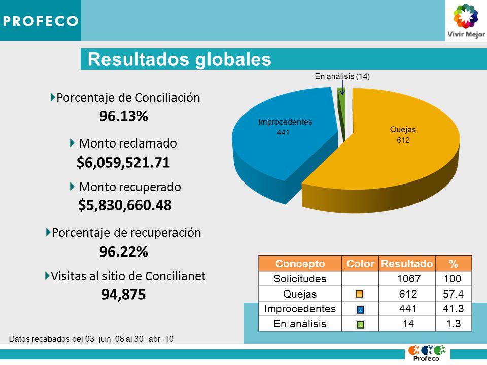 Resultados globales Porcentaje de Conciliación 96.13% Monto reclamado.