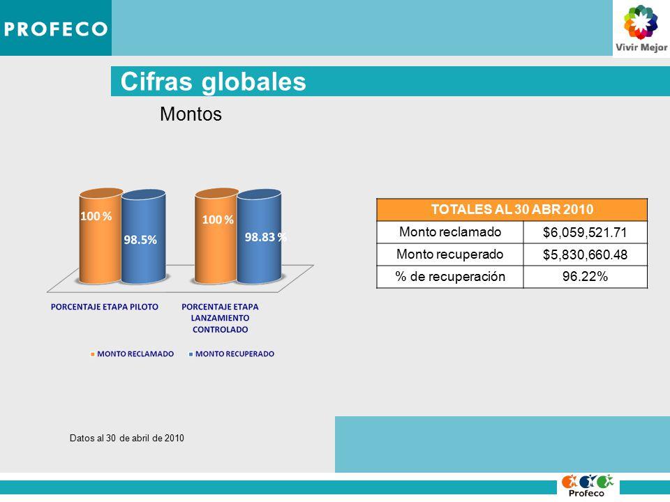 Cifras globales TOTALES AL 30 ABR 2010 Monto reclamado $6,059,521.71 Monto recuperado $5,830,660.48 % de recuperación96.22% Montos Datos al 30 de abril de 2010