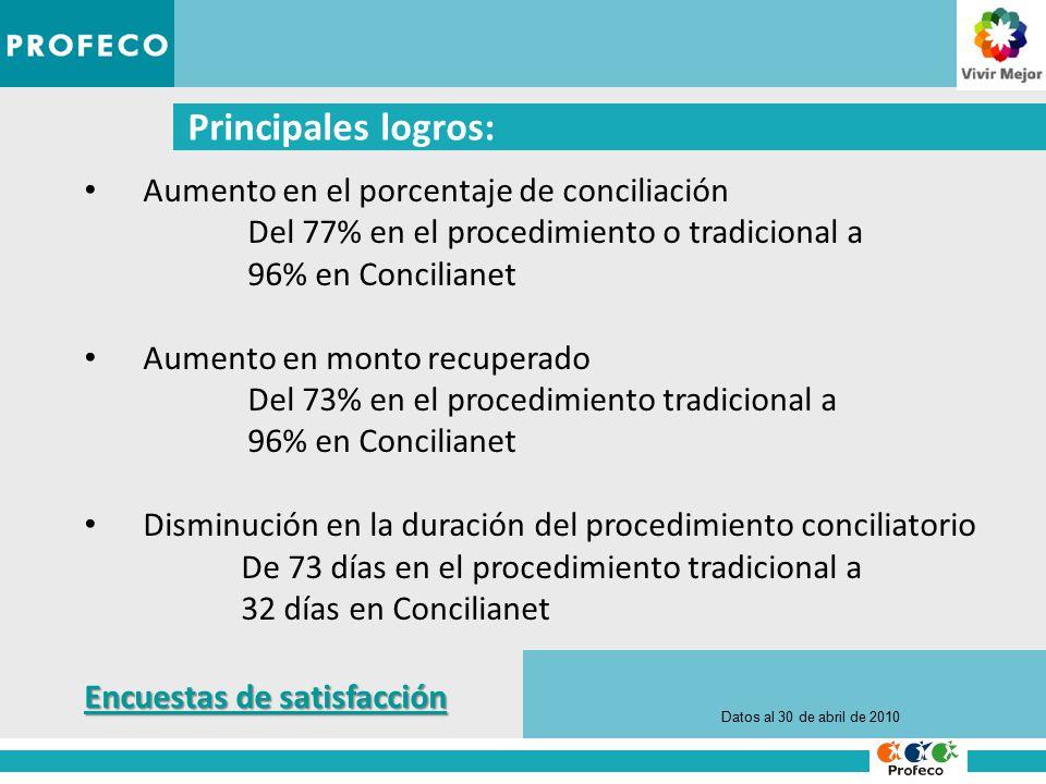 Principales logros: Aumento en el porcentaje de conciliación Del 77% en el procedimiento o tradicional a 96% en Concilianet Aumento en monto recuperado Del 73% en el procedimiento tradicional a 96% en Concilianet Disminución en la duración del procedimiento conciliatorio De 73 días en el procedimiento tradicional a 32 días en Concilianet Datos al 30 de abril de 2010 Encuestas de satisfacción Encuestas de satisfacción