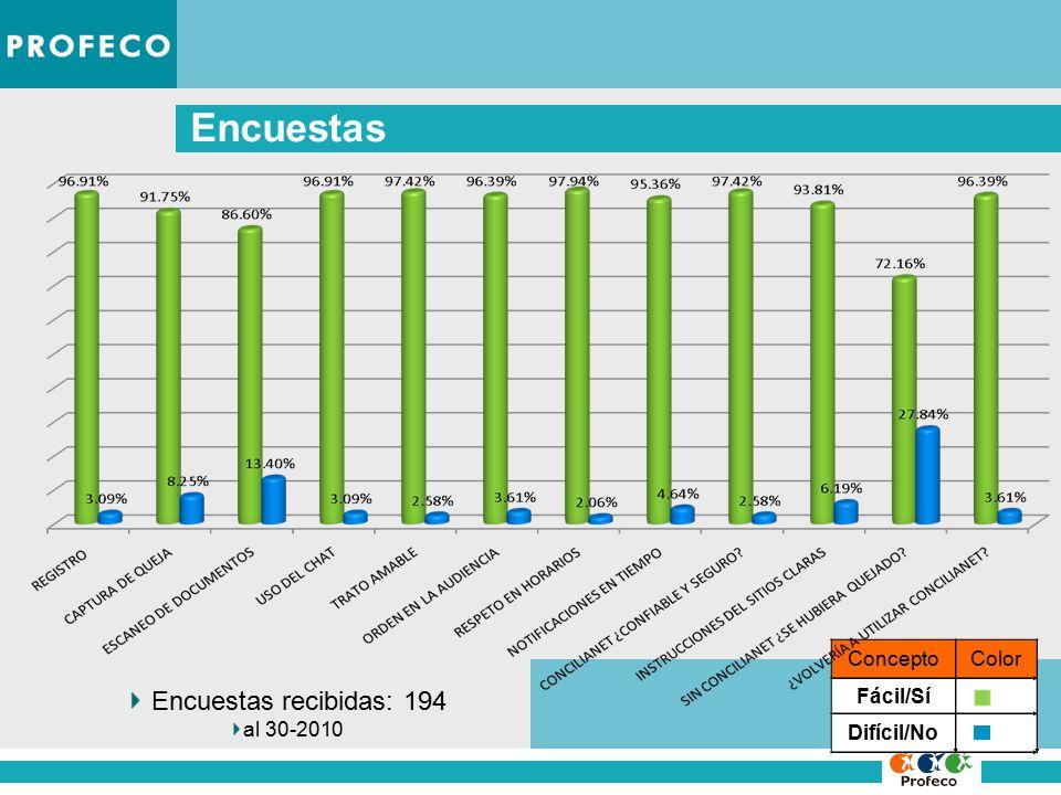 Encuestas Encuestas recibidas: 194 al 30-2010 ConceptoColor Fácil/Sí Difícil/No