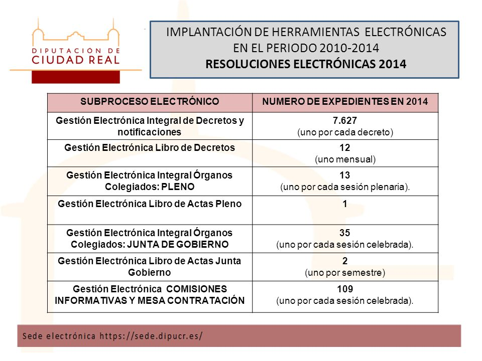 IMPLANTACIÓN DE HERRAMIENTAS ELECTRÓNICAS EN EL PERIODO 2010-2014 RESOLUCIONES ELECTRÓNICAS 2014 SUBPROCESO ELECTRÓNICONUMERO DE EXPEDIENTES EN 2014 Gestión Electrónica Integral de Decretos y notificaciones 7.627 (uno por cada decreto) Gestión Electrónica Libro de Decretos12 (uno mensual) Gestión Electrónica Integral Órganos Colegiados: PLENO 13 (uno por cada sesión plenaria).