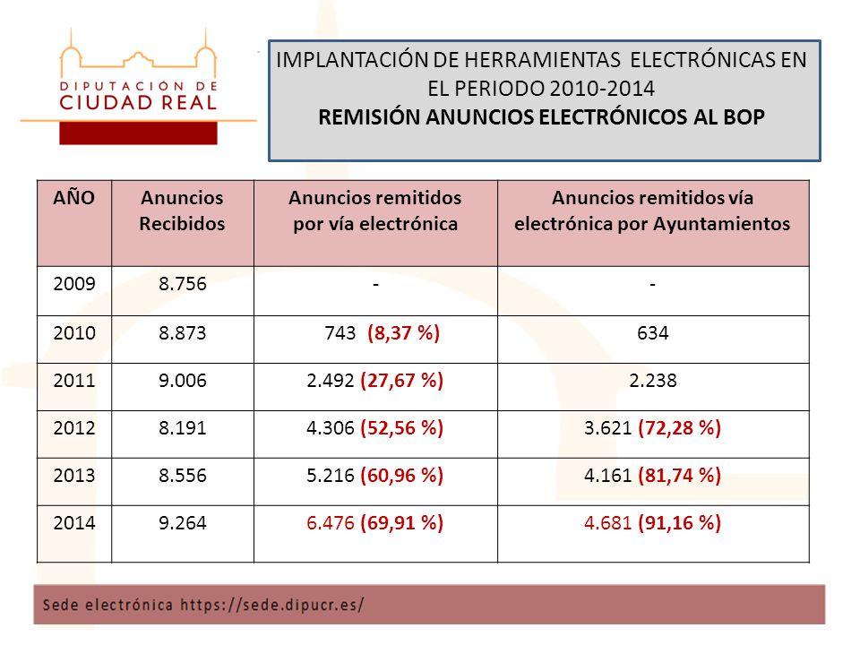 IMPLANTACIÓN DE HERRAMIENTAS ELECTRÓNICAS EN EL PERIODO 2010-2014 REMISIÓN ANUNCIOS ELECTRÓNICOS AL BOP AÑOAnuncios Recibidos Anuncios remitidos por vía electrónica Anuncios remitidos vía electrónica por Ayuntamientos 20098.756-- 20108.873 743 (8,37 %)634 20119.0062.492 (27,67 %)2.238 20128.1914.306 (52,56 %)3.621 (72,28 %) 20138.5565.216 (60,96 %)4.161 (81,74 %) 20149.2646.476 (69,91 %)4.681 (91,16 %)