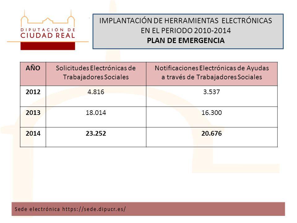 IMPLANTACIÓN DE HERRAMIENTAS ELECTRÓNICAS EN EL PERIODO 2010-2014 PLAN DE EMERGENCIA AÑOSolicitudes Electrónicas de Trabajadores Sociales Notificaciones Electrónicas de Ayudas a través de Trabajadores Sociales 20124.8163.537 201318.01416.300 201423.25220.676