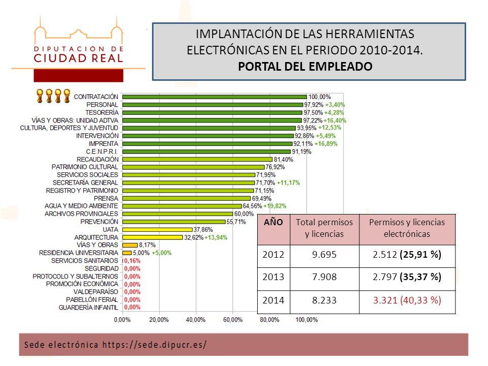IMPLANTACIÓN DE LAS HERRAMIENTAS ELECTRÓNICAS EN EL PERIODO 2010-2014.
