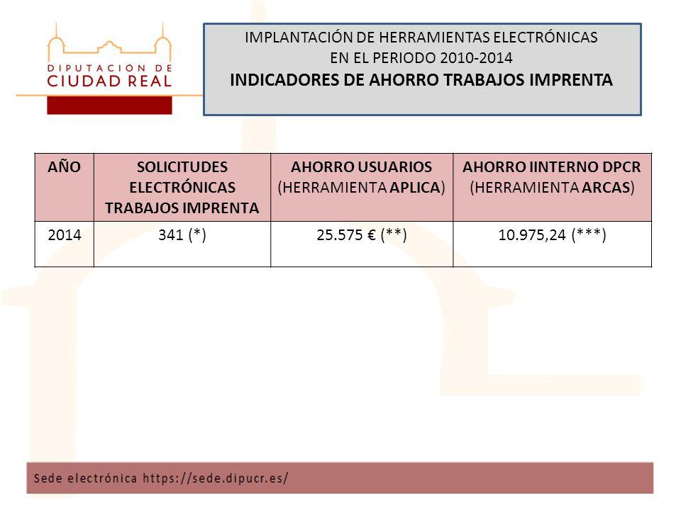 IMPLANTACIÓN DE HERRAMIENTAS ELECTRÓNICAS EN EL PERIODO 2010-2014 INDICADORES DE AHORRO TRABAJOS IMPRENTA AÑOSOLICITUDES ELECTRÓNICAS TRABAJOS IMPRENTA AHORRO USUARIOS (HERRAMIENTA APLICA) AHORRO IINTERNO DPCR (HERRAMIENTA ARCAS) 2014341 (*)25.575 € (**)10.975,24 (***)