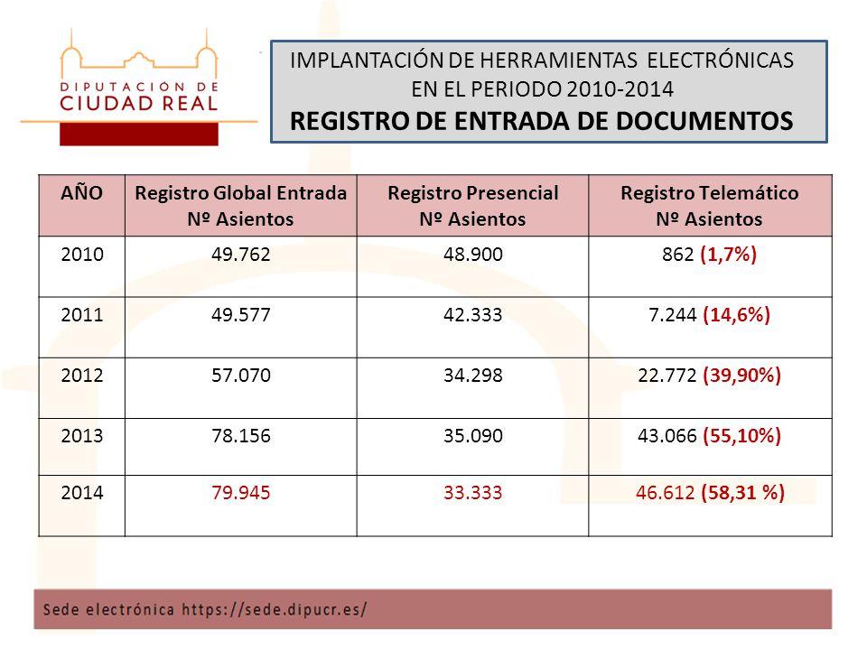IMPLANTACIÓN DE HERRAMIENTAS ELECTRÓNICAS EN EL PERIODO 2010-2014 REGISTRO DE ENTRADA DE DOCUMENTOS AÑORegistro Global Entrada Nº Asientos Registro Presencial Nº Asientos Registro Telemático Nº Asientos 201049.76248.900862 (1,7%) 201149.57742.3337.244 (14,6%) 201257.07034.29822.772 (39,90%) 201378.15635.09043.066 (55,10%) 201479.94533.33346.612 (58,31 %)