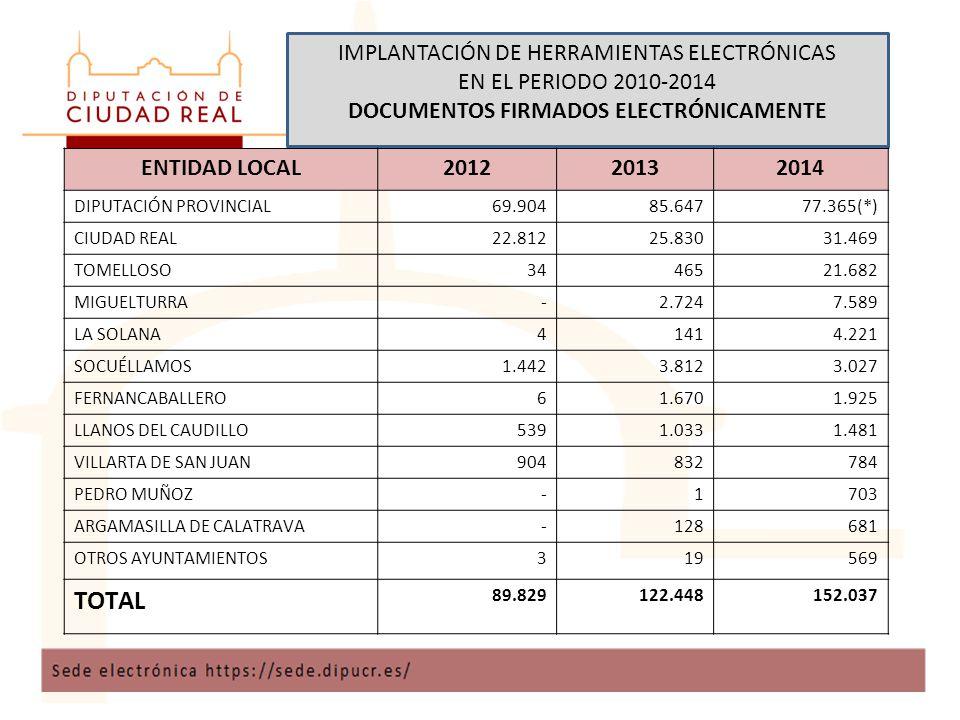 IMPLANTACIÓN DE HERRAMIENTAS ELECTRÓNICAS EN EL PERIODO 2010-2014 DOCUMENTOS FIRMADOS ELECTRÓNICAMENTE ENTIDAD LOCAL201220132014 DIPUTACIÓN PROVINCIAL69.90485.64777.365(*) CIUDAD REAL22.81225.83031.469 TOMELLOSO3446521.682 MIGUELTURRA-2.7247.589 LA SOLANA41414.221 SOCUÉLLAMOS1.4423.8123.027 FERNANCABALLERO61.6701.925 LLANOS DEL CAUDILLO5391.0331.481 VILLARTA DE SAN JUAN904832784 PEDRO MUÑOZ-1703 ARGAMASILLA DE CALATRAVA-128681 OTROS AYUNTAMIENTOS319569 TOTAL 89.829122.448152.037