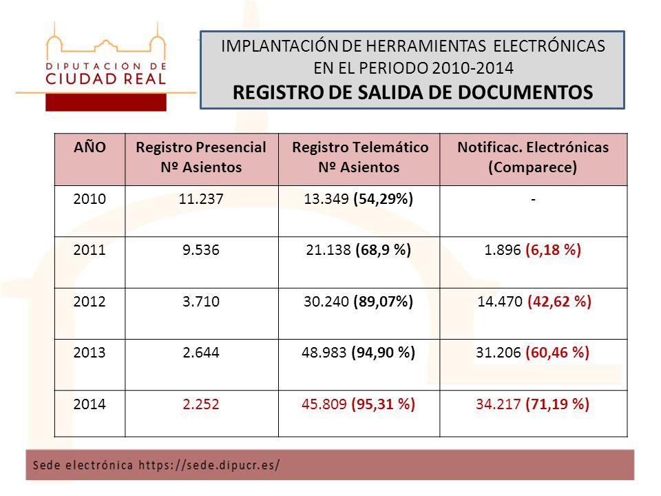 IMPLANTACIÓN DE HERRAMIENTAS ELECTRÓNICAS EN EL PERIODO 2010-2014 REGISTRO DE SALIDA DE DOCUMENTOS AÑORegistro Presencial Nº Asientos Registro Telemático Nº Asientos Notificac.