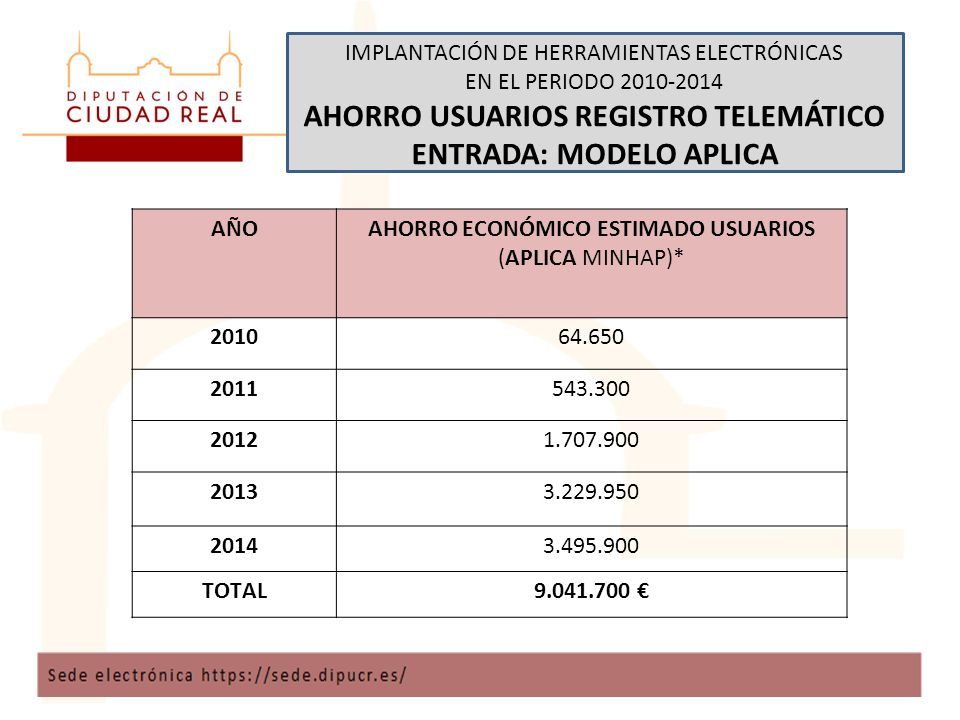 IMPLANTACIÓN DE HERRAMIENTAS ELECTRÓNICAS EN EL PERIODO 2010-2014 AHORRO USUARIOS REGISTRO TELEMÁTICO ENTRADA: MODELO APLICA AÑOAHORRO ECONÓMICO ESTIMADO USUARIOS (APLICA MINHAP)* 201064.650 2011543.300 20121.707.900 20133.229.950 20143.495.900 TOTAL9.041.700 €