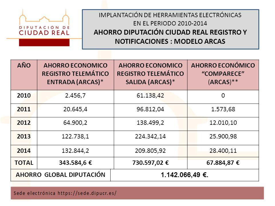 IMPLANTACIÓN DE HERRAMIENTAS ELECTRÓNICAS EN EL PERIODO 2010-2014 AHORRO DIPUTACIÓN CIUDAD REAL REGISTRO Y NOTIFICACIONES : MODELO ARCAS AÑOAHORRO ECONOMICO REGISTRO TELEMÁTICO ENTRADA (ARCAS)* AHORRO ECONOMICO REGISTRO TELEMÁTICO SALIDA (ARCAS)* AHORRO ECONÓMICO COMPARECE (ARCAS)** 20102.456,761.138,420 201120.645,496.812,041.573,68 201264.900,2138.499,212.010,10 2013122.738,1224.342,1425.900,98 2014132.844,2209.805,9228.400,11 TOTAL343.584,6 €730.597,02 €67.884,87 € AHORRO GLOBAL DIPUTACIÓN 1.142.066,49 €.