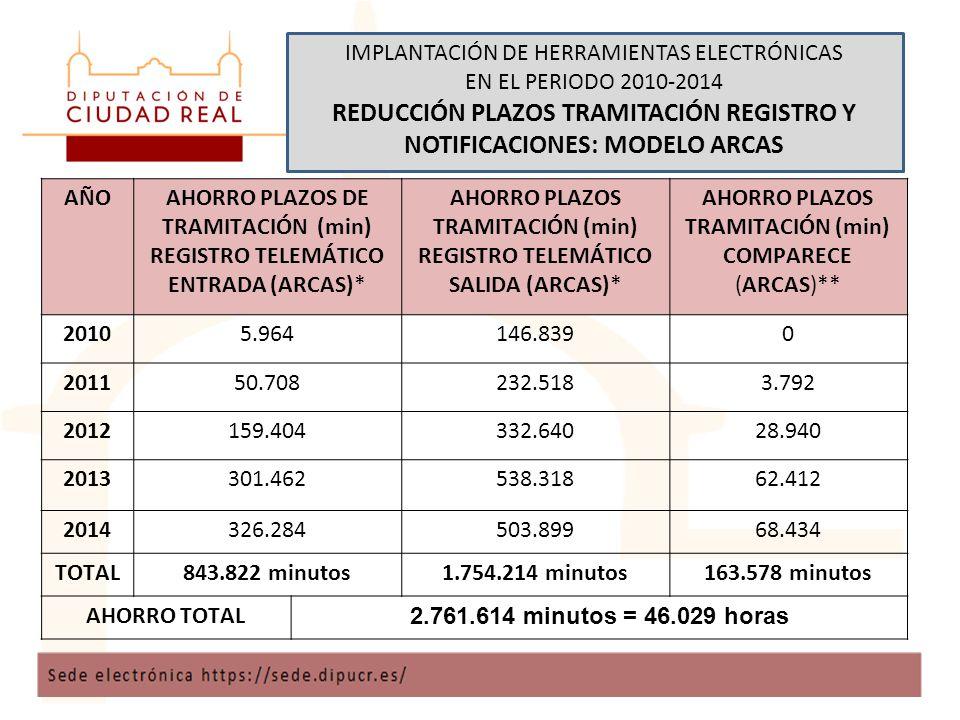 IMPLANTACIÓN DE HERRAMIENTAS ELECTRÓNICAS EN EL PERIODO 2010-2014 REDUCCIÓN PLAZOS TRAMITACIÓN REGISTRO Y NOTIFICACIONES: MODELO ARCAS AÑOAHORRO PLAZOS DE TRAMITACIÓN (min) REGISTRO TELEMÁTICO ENTRADA (ARCAS)* AHORRO PLAZOS TRAMITACIÓN (min) REGISTRO TELEMÁTICO SALIDA (ARCAS)* AHORRO PLAZOS TRAMITACIÓN (min) COMPARECE (ARCAS)** 20105.964146.8390 201150.708232.5183.792 2012159.404332.64028.940 2013301.462538.31862.412 2014326.284503.89968.434 TOTAL843.822 minutos1.754.214 minutos163.578 minutos AHORRO TOTAL 2.761.614 minutos = 46.029 horas
