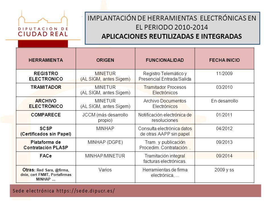IMPLANTACIÓN DE HERRAMIENTAS ELECTRÓNICAS EN EL PERIODO 2010-2014 APLICACIONES REUTILIZADAS E INTEGRADAS HERRAMIENTAORIGENFUNCIONALIDADFECHA INICIO REGISTRO ELECTRONICO MINETUR (AL SIGM, antes Sigem) Registro Telemático y Presencial Entrada/Salida 11/2009 TRAMITADORMINETUR (AL SIGM, antes Sigem) Tramitador Procesos Electrónicos 03/2010 ARCHIVO ELECTRÓNICO MINETUR (AL SIGM, antes Sigem) Archivo Documentos Electrónicos En desarrollo COMPARECEJCCM (más desarrollo propio) Notificación electrónica de resoluciones 01/2011 SCSP (Certificados sin Papel) MINHAPConsulta electrónica datos de otras AAPP sin papel 04/2012 Plataforma de Contratación PLASP MINHAP (DGPE)Tram.