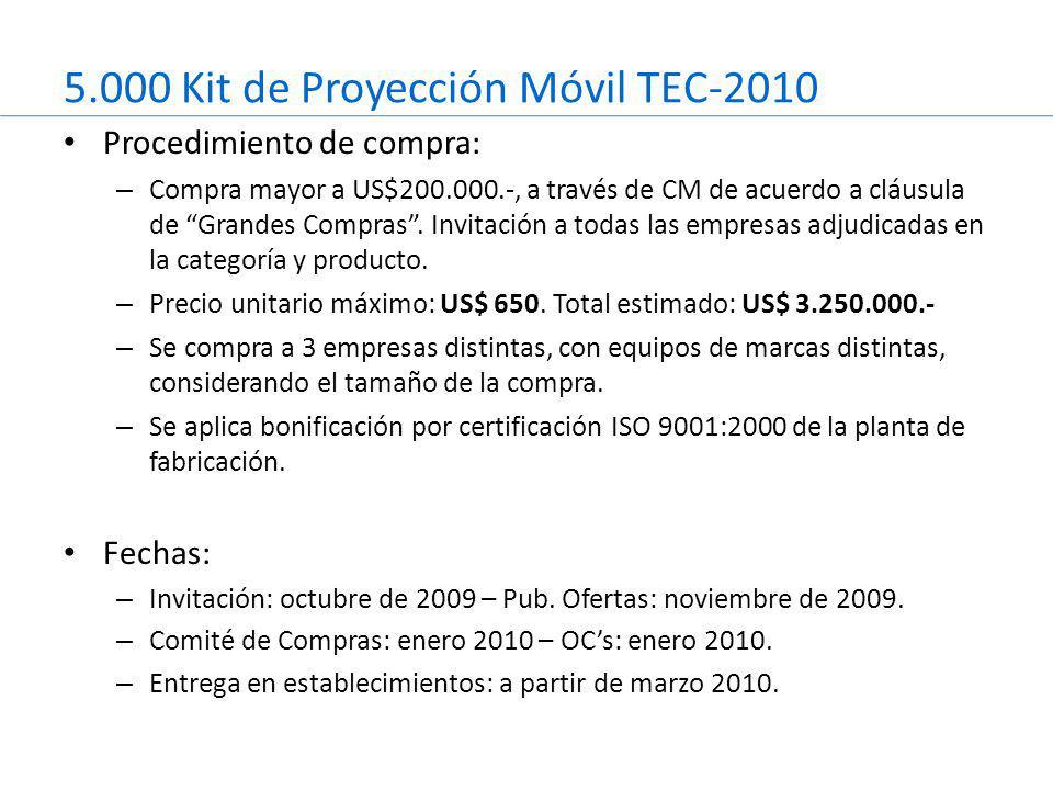 5.000 Kit de Proyección Móvil TEC-2010 Procedimiento de compra: – Compra mayor a US$200.000.-, a través de CM de acuerdo a cláusula de Grandes Compras .