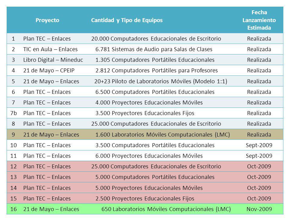 ProyectoCantidad y Tipo de Equipos Fecha Lanzamiento Estimada 1Plan TEC – Enlaces20.000 Computadores Educacionales de EscritorioRealizada 2TIC en Aula – Enlaces 6.781 Sistemas de Audio para Salas de ClasesRealizada 3Libro Digital – Mineduc 1.305 Computadores Portátiles EducacionalesRealizada 421 de Mayo – CPEIP 2.812 Computadores Portátiles para ProfesoresRealizada 521 de Mayo – Enlaces 20+23 Piloto de Laboratorios Móviles (Modelo 1:1)Realizada 6Plan TEC – Enlaces 6.500 Computadores Portátiles EducacionalesRealizada 7Plan TEC – Enlaces 4.000 Proyectores Educacionales MóvilesRealizada 7bPlan TEC – Enlaces 3.500 Proyectores Educacionales FijosRealizada 8Plan TEC – Enlaces25.000 Computadores Educacionales de EscritorioRealizada 921 de Mayo – Enlaces 1.600 Laboratorios Móviles Computacionales (LMC)Realizada 10Plan TEC – Enlaces 3.500 Computadores Portátiles EducacionalesSept-2009 11Plan TEC – Enlaces 6.000 Proyectores Educacionales MóvilesSept-2009 12Plan TEC – Enlaces25.000 Computadores Educacionales de EscritorioOct-2009 13Plan TEC – Enlaces 5.000 Computadores Portátiles EducacionalesOct-2009 14Plan TEC – Enlaces 5.000 Proyectores Educacionales MóvilesOct-2009 15Plan TEC – Enlaces 2.500 Proyectores Educacionales FijosOct-2009 1621 de Mayo – Enlaces 650 Laboratorios Móviles Computacionales (LMC)Nov-2009
