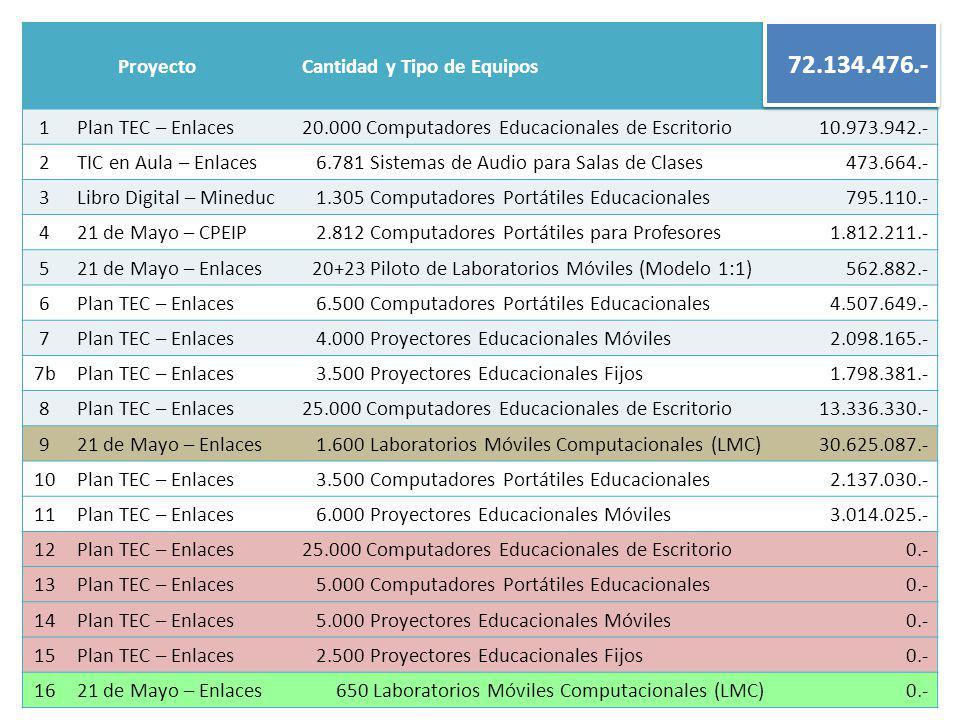 ProyectoCantidad y Tipo de Equipos Total Compra (USD) 1Plan TEC – Enlaces20.000 Computadores Educacionales de Escritorio10.973.942.- 2TIC en Aula – Enlaces 6.781 Sistemas de Audio para Salas de Clases473.664.- 3Libro Digital – Mineduc 1.305 Computadores Portátiles Educacionales795.110.- 421 de Mayo – CPEIP 2.812 Computadores Portátiles para Profesores1.812.211.- 521 de Mayo – Enlaces 20+23 Piloto de Laboratorios Móviles (Modelo 1:1)562.882.- 6Plan TEC – Enlaces 6.500 Computadores Portátiles Educacionales4.507.649.- 7Plan TEC – Enlaces 4.000 Proyectores Educacionales Móviles2.098.165.- 7bPlan TEC – Enlaces 3.500 Proyectores Educacionales Fijos1.798.381.- 8Plan TEC – Enlaces25.000 Computadores Educacionales de Escritorio13.336.330.- 921 de Mayo – Enlaces 1.600 Laboratorios Móviles Computacionales (LMC)30.625.087.- 10Plan TEC – Enlaces 3.500 Computadores Portátiles Educacionales2.137.030.- 11Plan TEC – Enlaces 6.000 Proyectores Educacionales Móviles3.014.025.- 12Plan TEC – Enlaces25.000 Computadores Educacionales de Escritorio0.- 13Plan TEC – Enlaces 5.000 Computadores Portátiles Educacionales0.- 14Plan TEC – Enlaces 5.000 Proyectores Educacionales Móviles0.- 15Plan TEC – Enlaces 2.500 Proyectores Educacionales Fijos0.- 1621 de Mayo – Enlaces 650 Laboratorios Móviles Computacionales (LMC)0.- 72.134.476.-