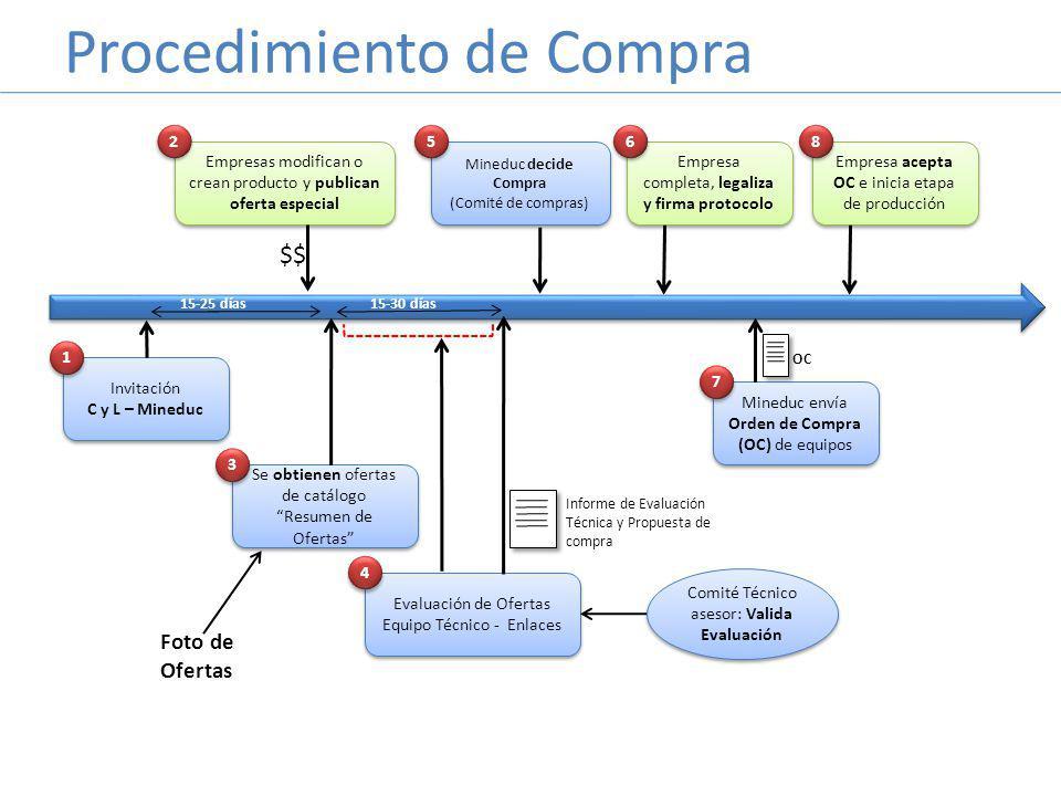 Procedimiento de Compra Invitación C y L – Mineduc Invitación C y L – Mineduc 1 1 Empresas modifican o crean producto y publican oferta especial 2 2 $$ Se obtienen ofertas de catálogo Resumen de Ofertas Se obtienen ofertas de catálogo Resumen de Ofertas 3 3 15-25 días Evaluación de Ofertas Equipo Técnico - Enlaces Evaluación de Ofertas Equipo Técnico - Enlaces 4 4 Informe de Evaluación Técnica y Propuesta de compra Mineduc envía Orden de Compra (OC) de equipos 7 7 OC 15-30 días Empresa acepta OC e inicia etapa de producción 8 8 Mineduc decide Compra (Comité de compras) Mineduc decide Compra (Comité de compras) 5 5 Foto de Ofertas Comité Técnico asesor: Valida Evaluación Empresa completa, legaliza y firma protocolo 6 6