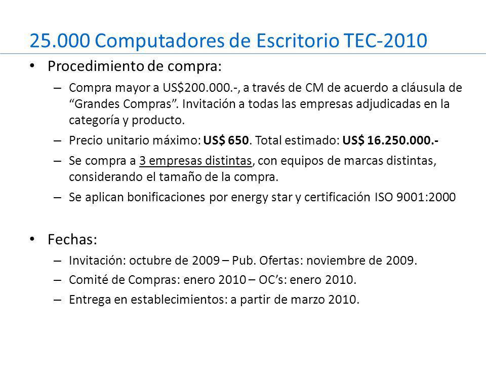 25.000 Computadores de Escritorio TEC-2010 Procedimiento de compra: – Compra mayor a US$200.000.-, a través de CM de acuerdo a cláusula de Grandes Compras .