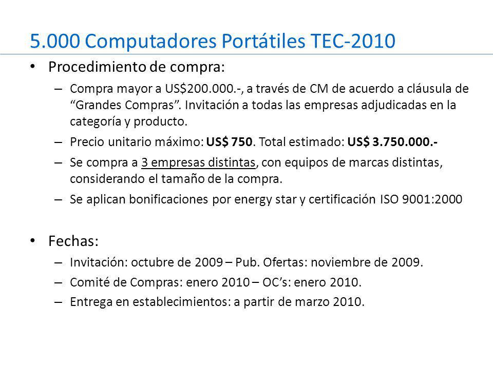 5.000 Computadores Portátiles TEC-2010 Procedimiento de compra: – Compra mayor a US$200.000.-, a través de CM de acuerdo a cláusula de Grandes Compras .