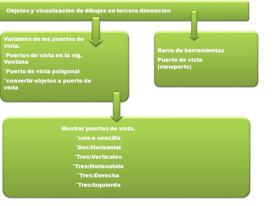 Objetos y visualizacion de dibujos en tercera dimencion Barra de herramientas Puerto de vista (viewports) Variables de los puertos de vista.