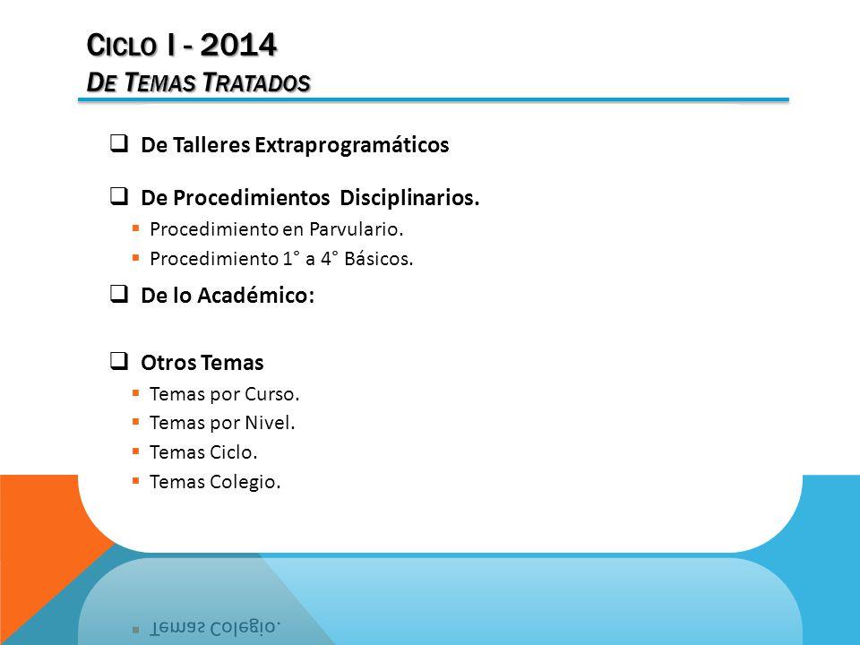 C ICLO I - 2014 D E T EMAS T RATADOS