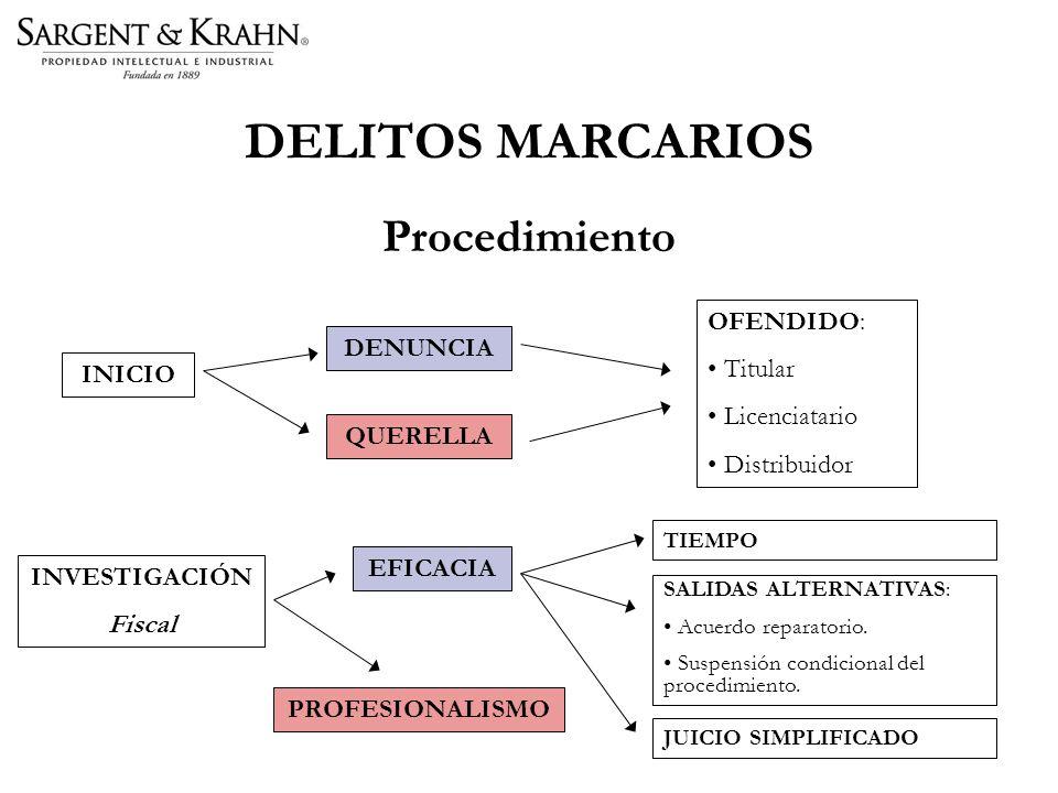 Procedimiento INICIO INVESTIGACIÓN Fiscal DENUNCIA QUERELLA OFENDIDO: Titular Licenciatario Distribuidor EFICACIA PROFESIONALISMO TIEMPO SALIDAS ALTERNATIVAS: Acuerdo reparatorio.