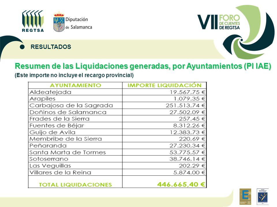 Resumen de las Liquidaciones generadas, por Ayuntamientos (PI IAE) (Este importe no incluye el recargo provincial) RESULTADOS